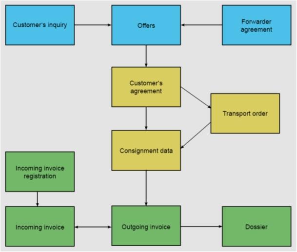 Ablaufdiagramm Englisch